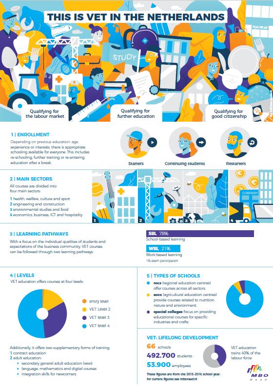Infographic English