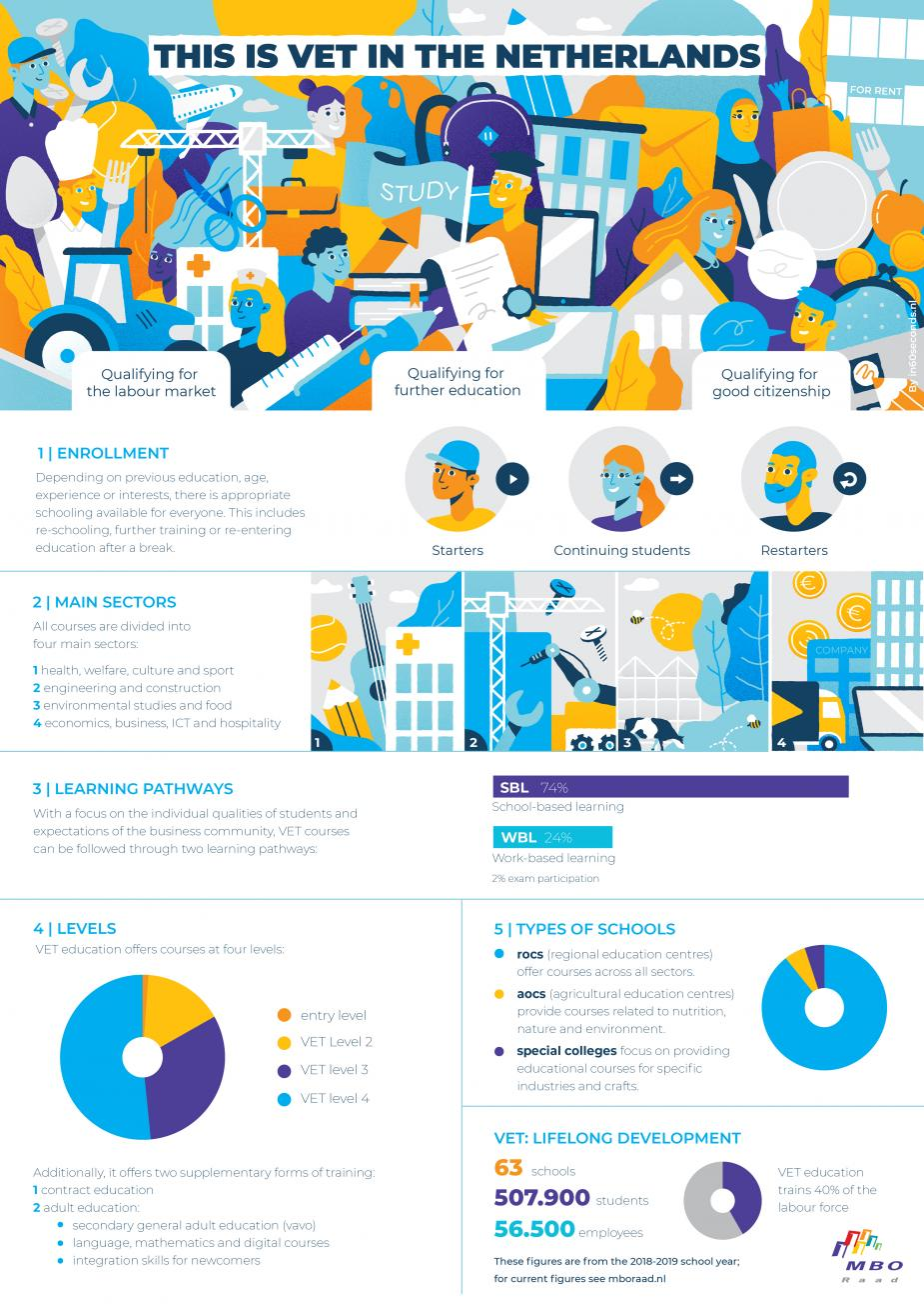 Infographic mbo in Nederland