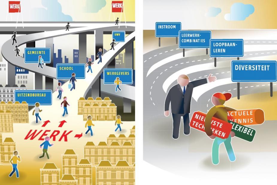 Arbeidsmarkt voor jongeren