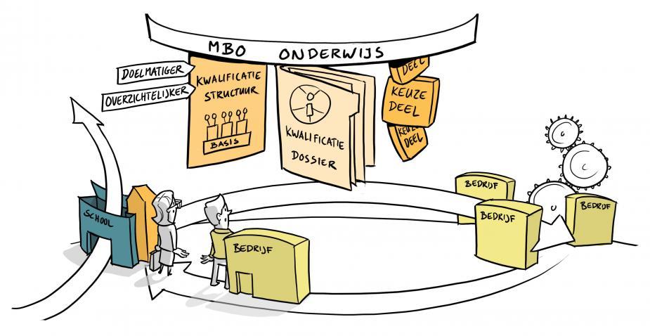 Afbeelding van de gevolgen van de kwalificatiestructuur herziening