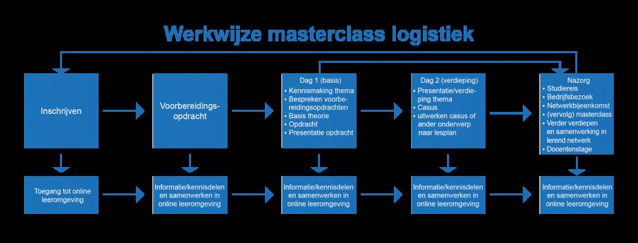 werkwijze opzet masterclasses