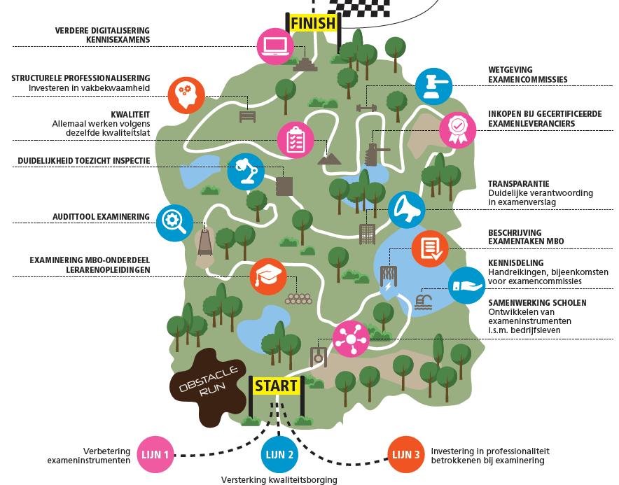 Afbeelding Roadmap examinering
