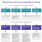 Afbeelding schema inkoop examendienstverlening