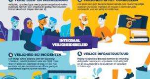 Infographic integrale veiligheid