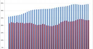 Grafiek beeld verantwoording en bekostiging