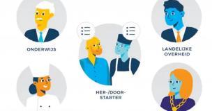 Afbeelding van partners in leven lang ontwikkelen